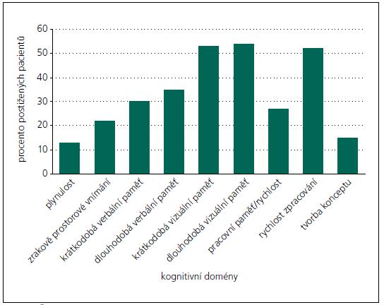Četnosti poškození kognitivních oblastí u 291 pacientů s roztroušenou sklerózou.