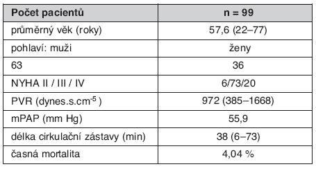 Charakteristika souboru nemocných s CTEPH operovaných v Kardiocentru 1. LF UK a VFN v Praze