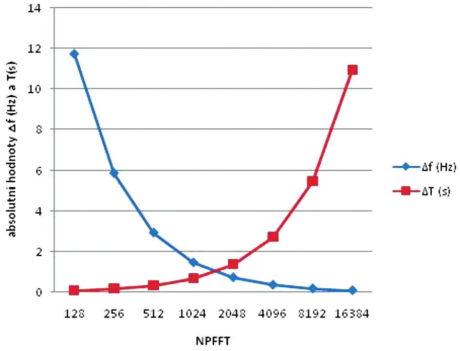 Vliv počtu bodů rychlé Fourierovy transformace NPFFT na interval pozorování T a vzdálenost dvou spektrálních čár f při vzorkovací frekvenci 1500Hz.