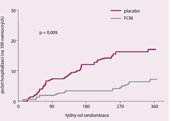 CONFIRM-HF. Sekundární cíl – hospitalizace pro zhoršení srdečního selhání.