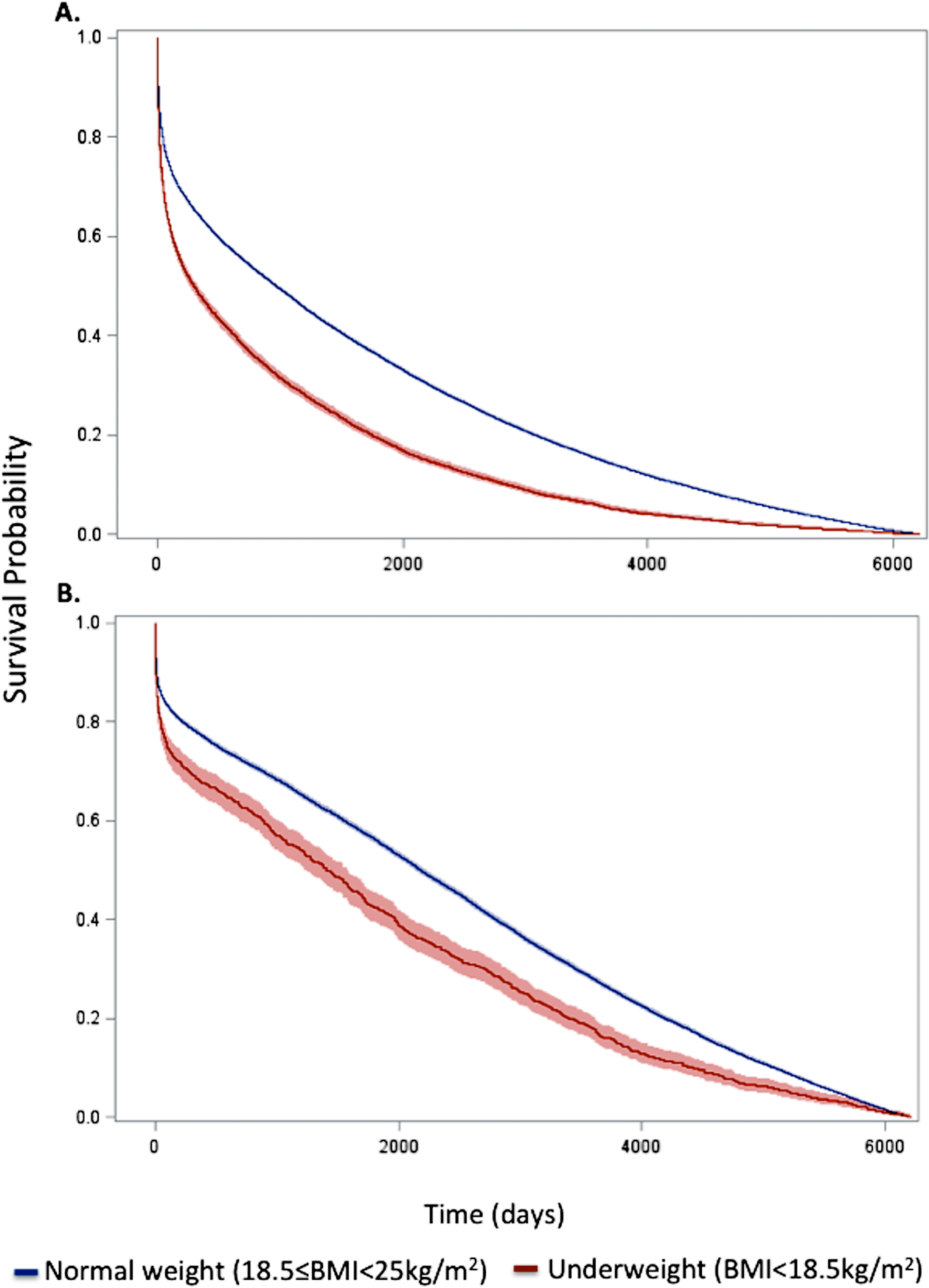 Kaplan–Meier survival curves for underweight and normal weight among all patients and the subset of patients without significant comorbidity or frailty.