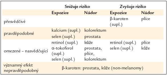 Suplementa – vliv na riziko rakoviny [16].