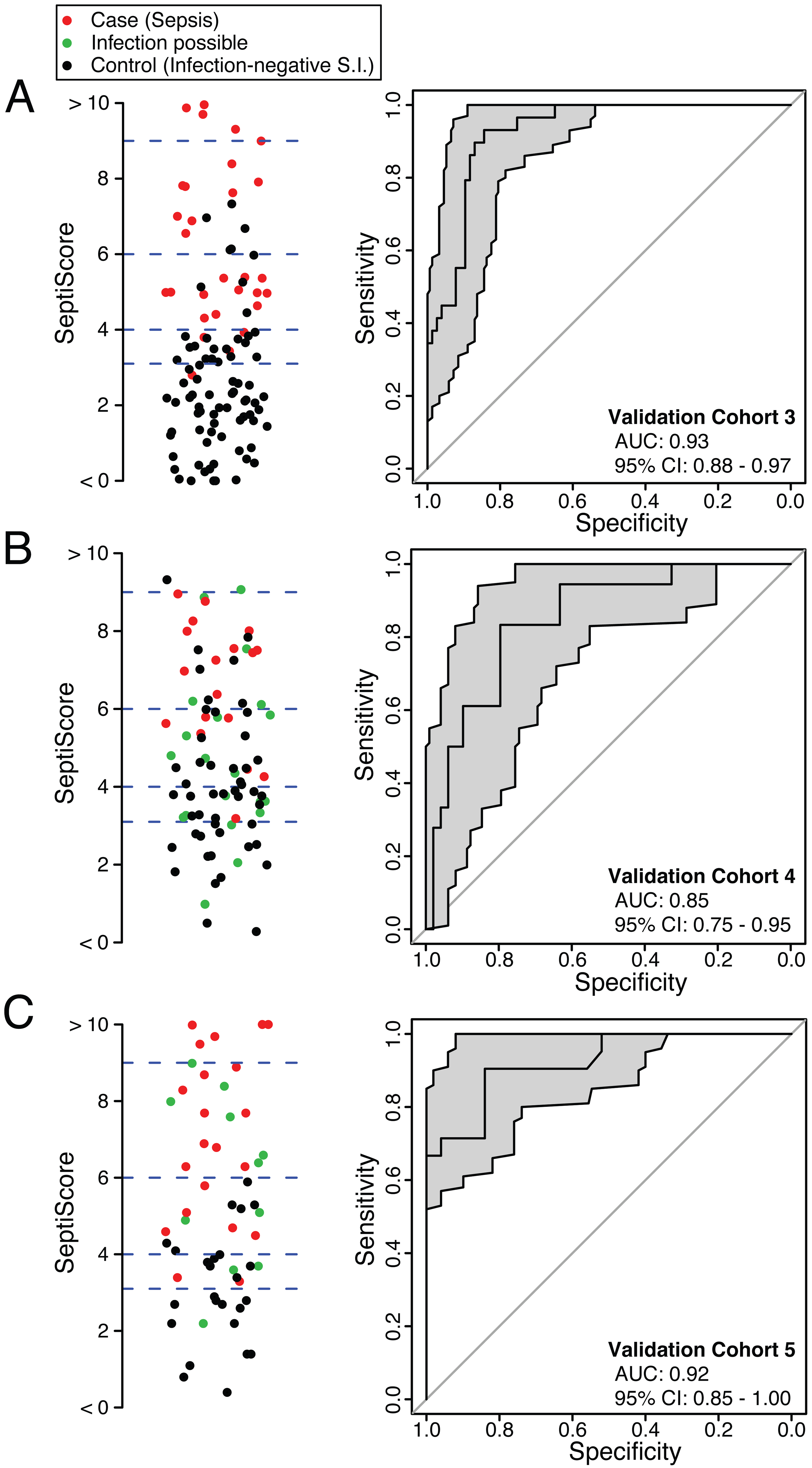 Performance of SeptiCyte Lab in validation cohorts 3, 4, and 5.