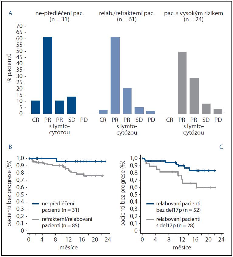 A. Klinická odpověď CLL pacientů (n = 116) na ibrutinib dle rizikové skupiny. CR – kompletní odpověď, PR – parciální odpověď, PR s lymfocytózou – parciální odpověď u pacienta, kde přetrvává ibrutinibem vyvolaná mobilizace maligních buněk do periferní krve, SD – stabilní choroba, PD – progrese. Obr. 2 B, C. Čas do progrese u pacientů léčených ibrutinibem. Převzato a upraveno z [29].