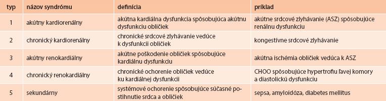 Tab. Klasifikácia KRS podľa etiologického hľadiska a podľa rýchlosti vzniku poškodenia prvotného orgánu