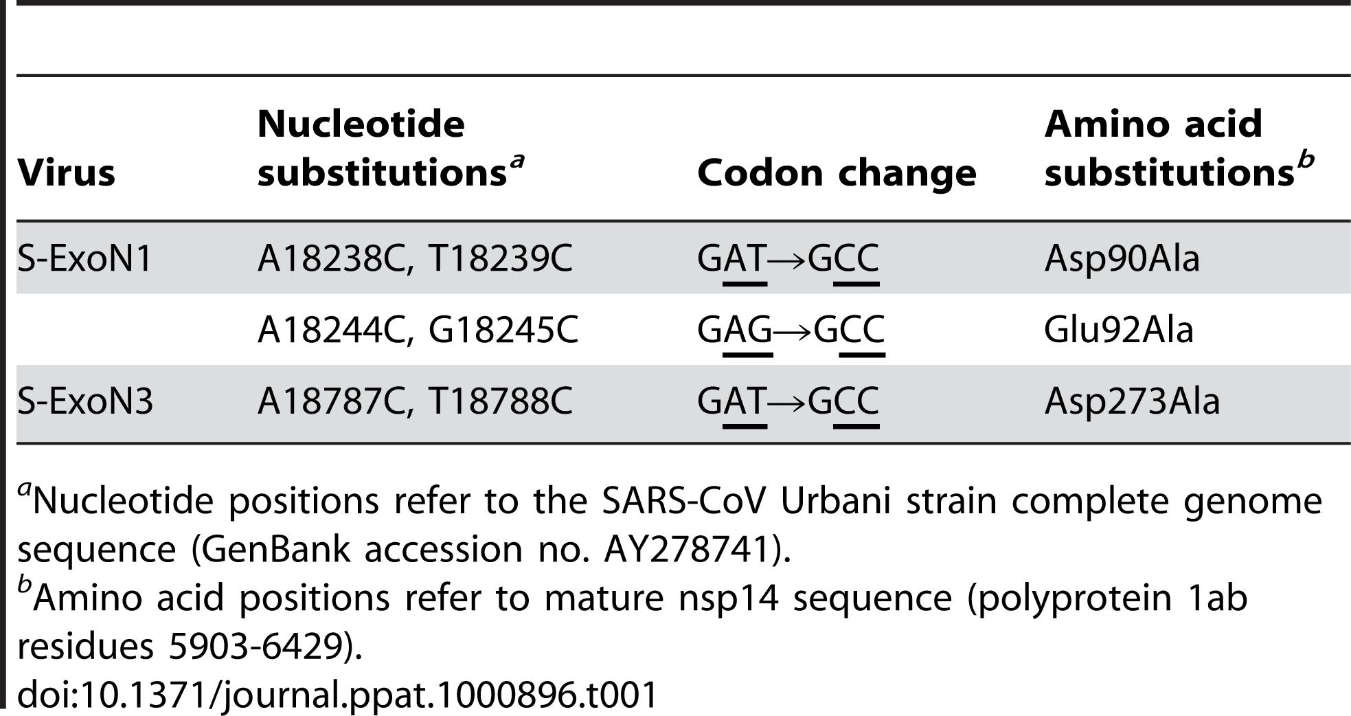 Engineered ExoN mutations.