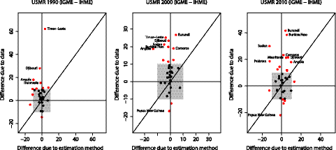 Decomposition of differences in U5MR for 1990, 2000, and 2010 into differences due to data and differences due to use of GPR.