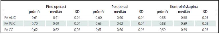 Hodnoty FA v jednotlivých oblastech u pacientů před a po implantaci VP shuntu a u zdravých dobrovolníků.