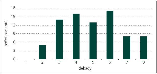 Věkové rozložení v prospektivním souboru 81 pacientů (18– 78 let).