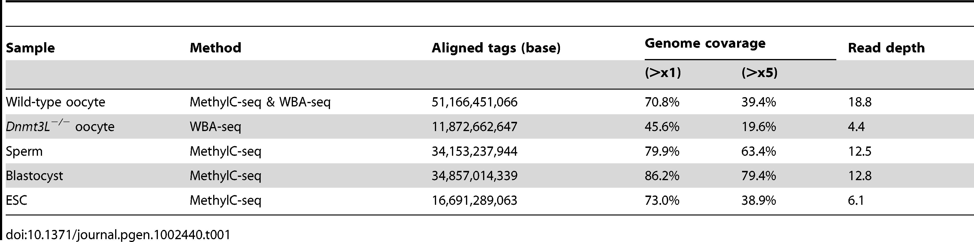 Summary of shotgun bisulfite sequencing data.