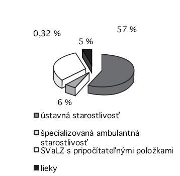Celkové náklady VšZP, a. s., na diagnózu A 84.1, rok 2009