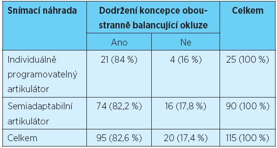 Posouzení závislosti mezi typem artikulátoru a dodržením koncepce oboustranně balancující okluze u celkových snímacích náhrad