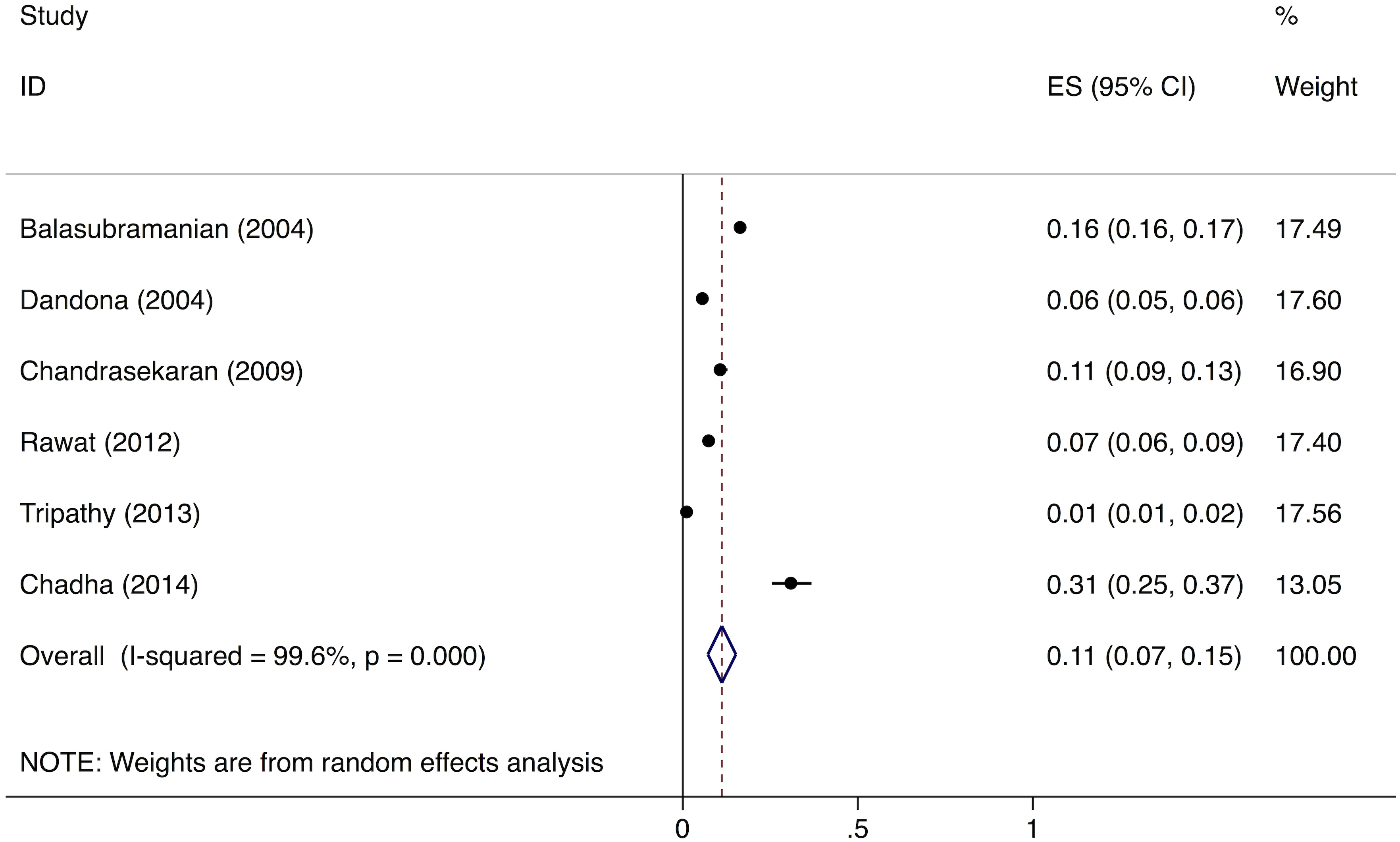 "Forest plot of studies estimating the proportion of patients who fail to provide a second sputum smear (i.e., ""diagnostic default""), which allows estimation of the proportion of smear-positive TB patients who might be ""missed"" at TB diagnostic facilities (Gap 2)."