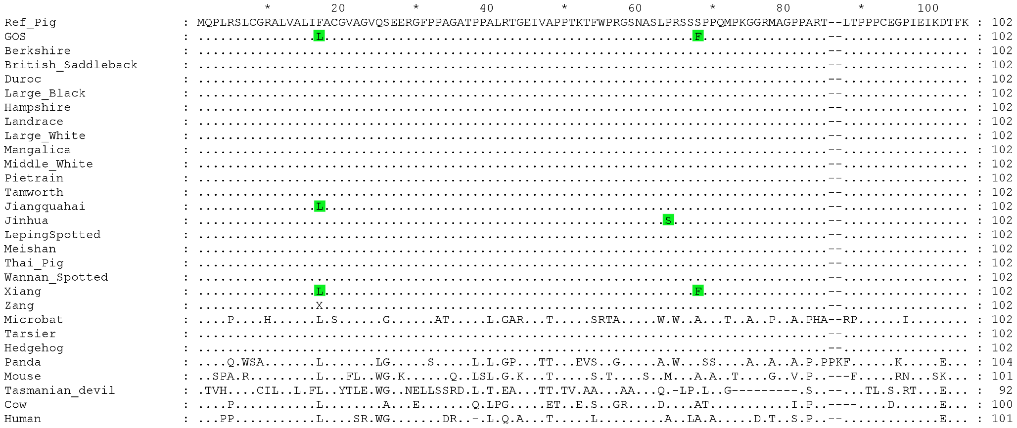 Multiple sequence alignment for the signal peptide and N-terminal extracellular domain of the EDNRB protein.