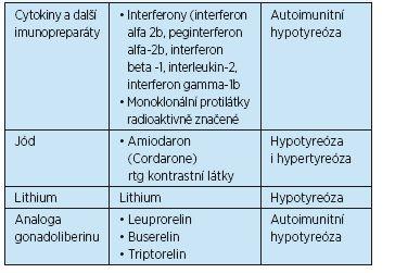 Některé léky, které mohou způsobovat tyreoidální poruchu