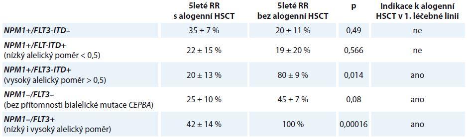 Indikace k provedení alogenní HSCT v 1. léčebné linii.