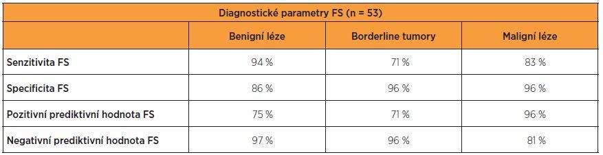 Výsledky statistických parametrů pro FS u jednotlivých skupin ovariálních tumorů