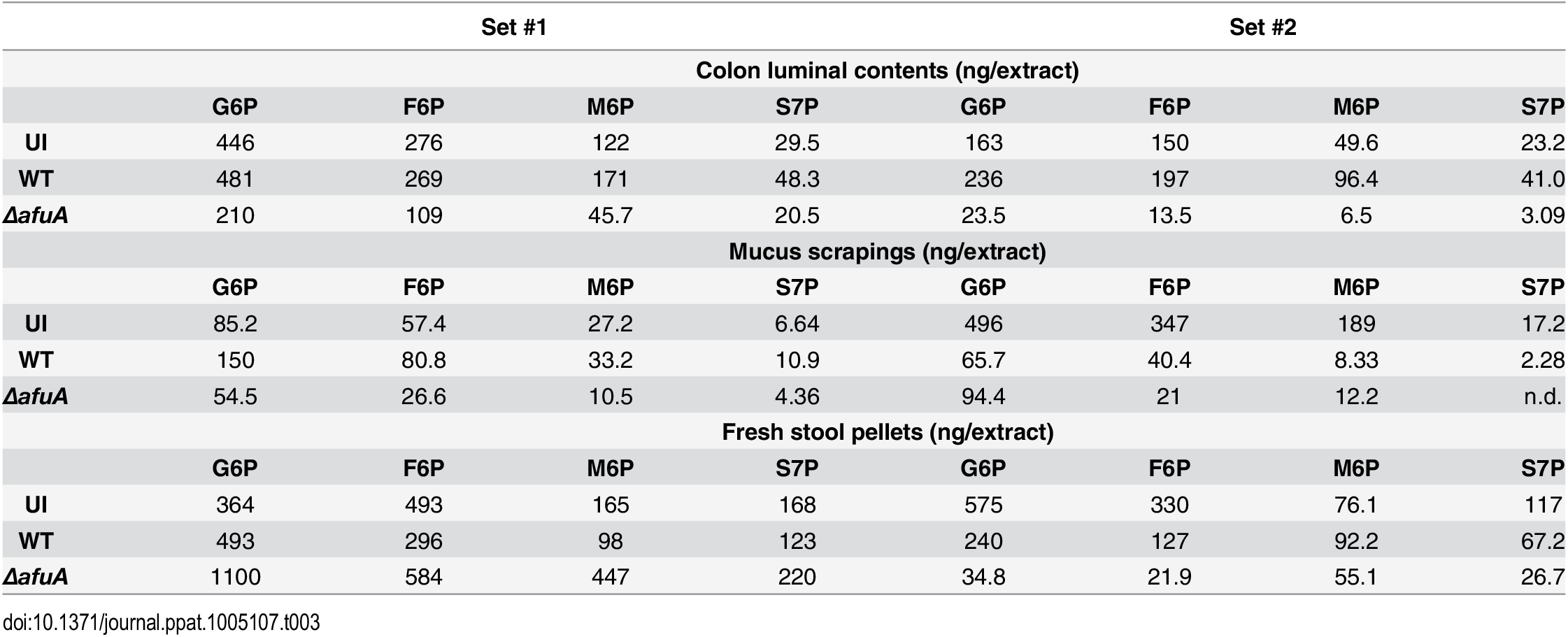 LC-MS/MS quantification of AfuA substrates across two sets of <i>C</i>. <i>rodentium</i>-infected mice.