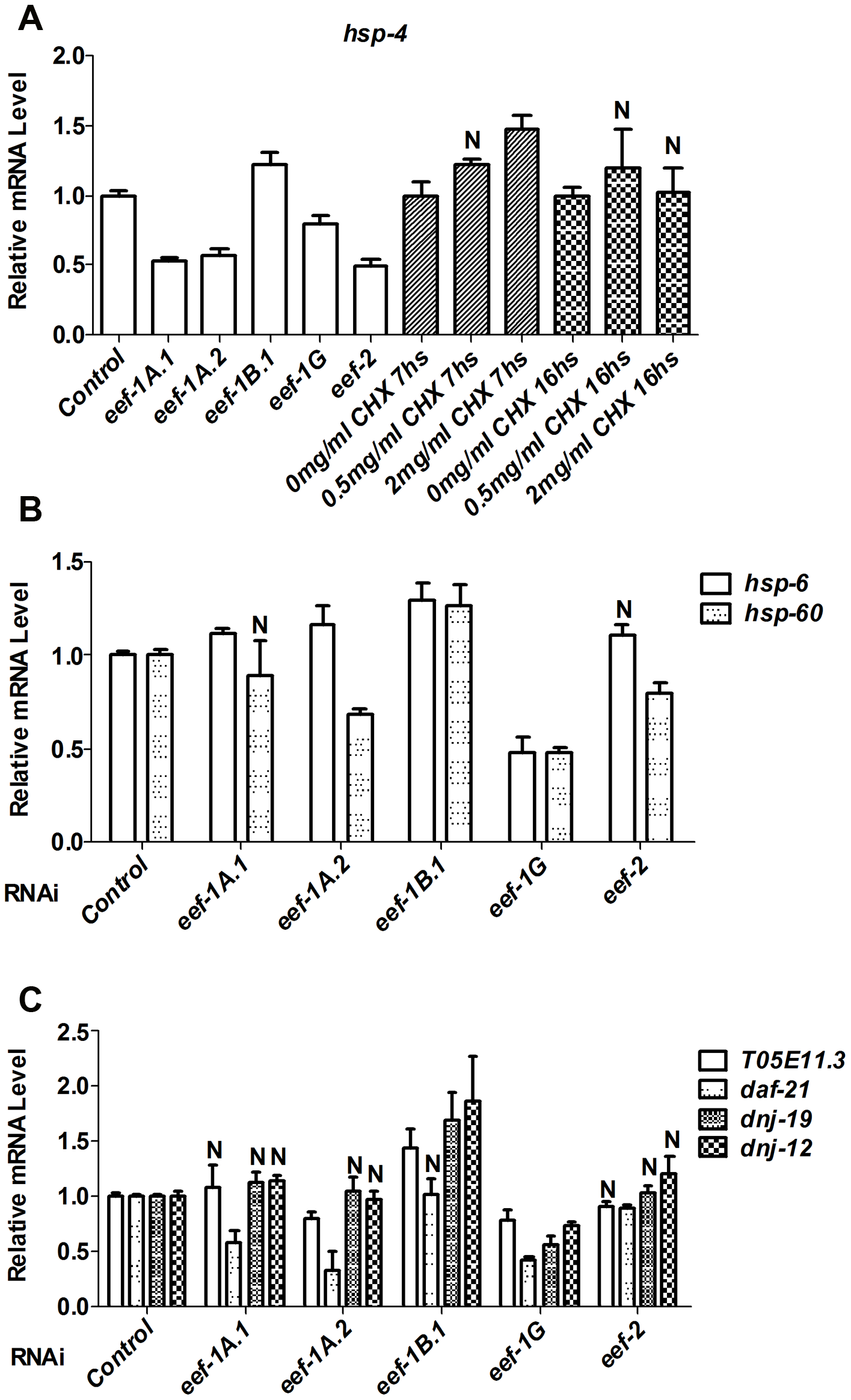 TEF inhibition does not globally induce stress responses.