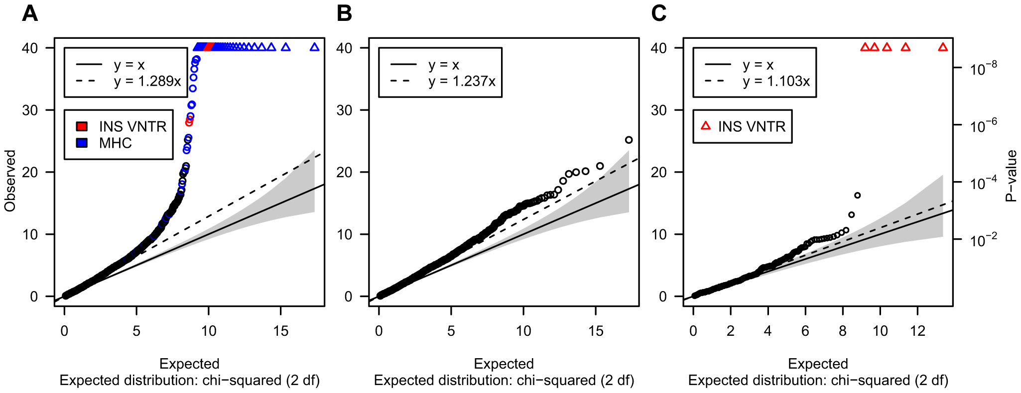 Quantile-quantile plot comparing the expected versus the observed distribution of the FBAT-CNV P-values.