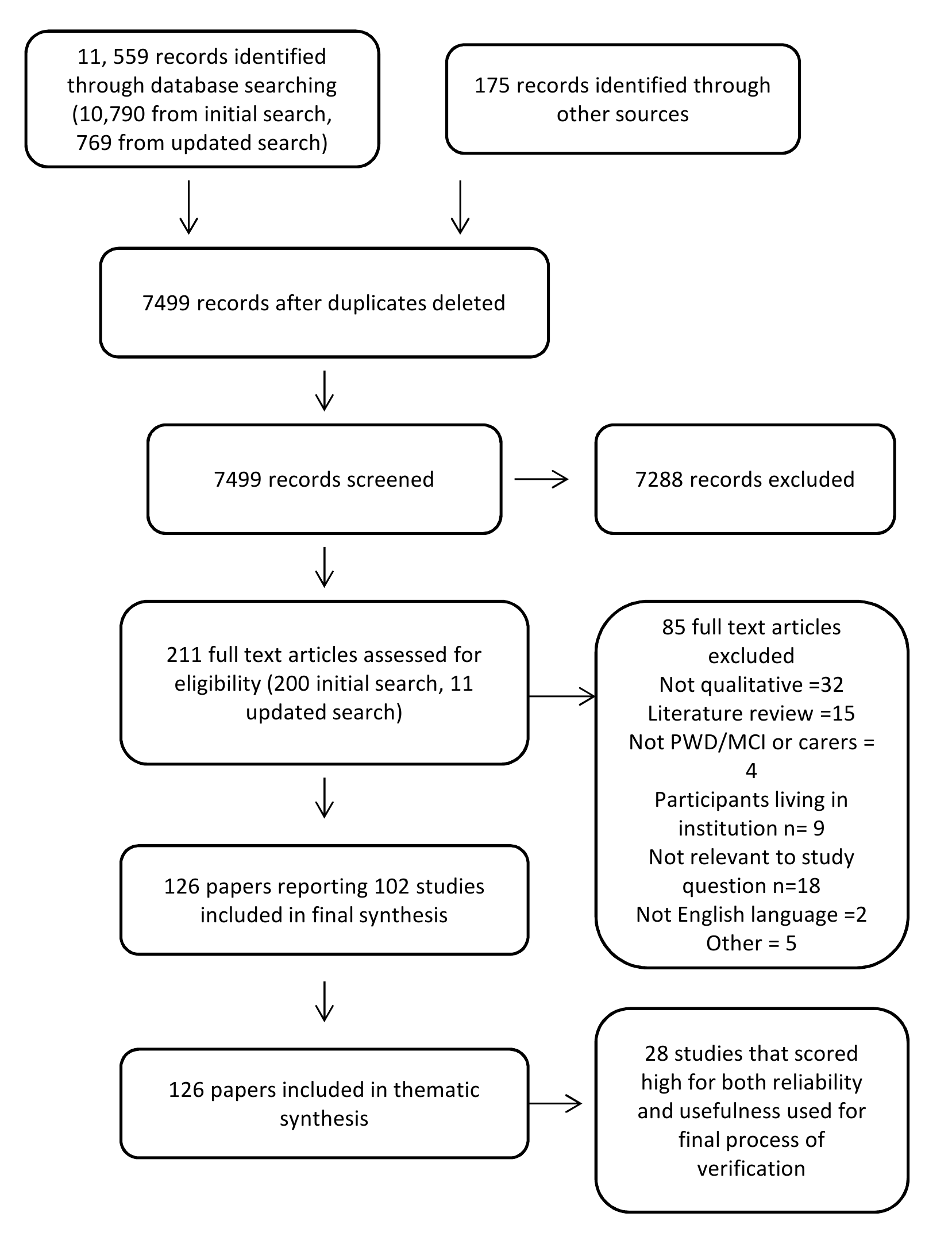 Flow chart of study selection process.