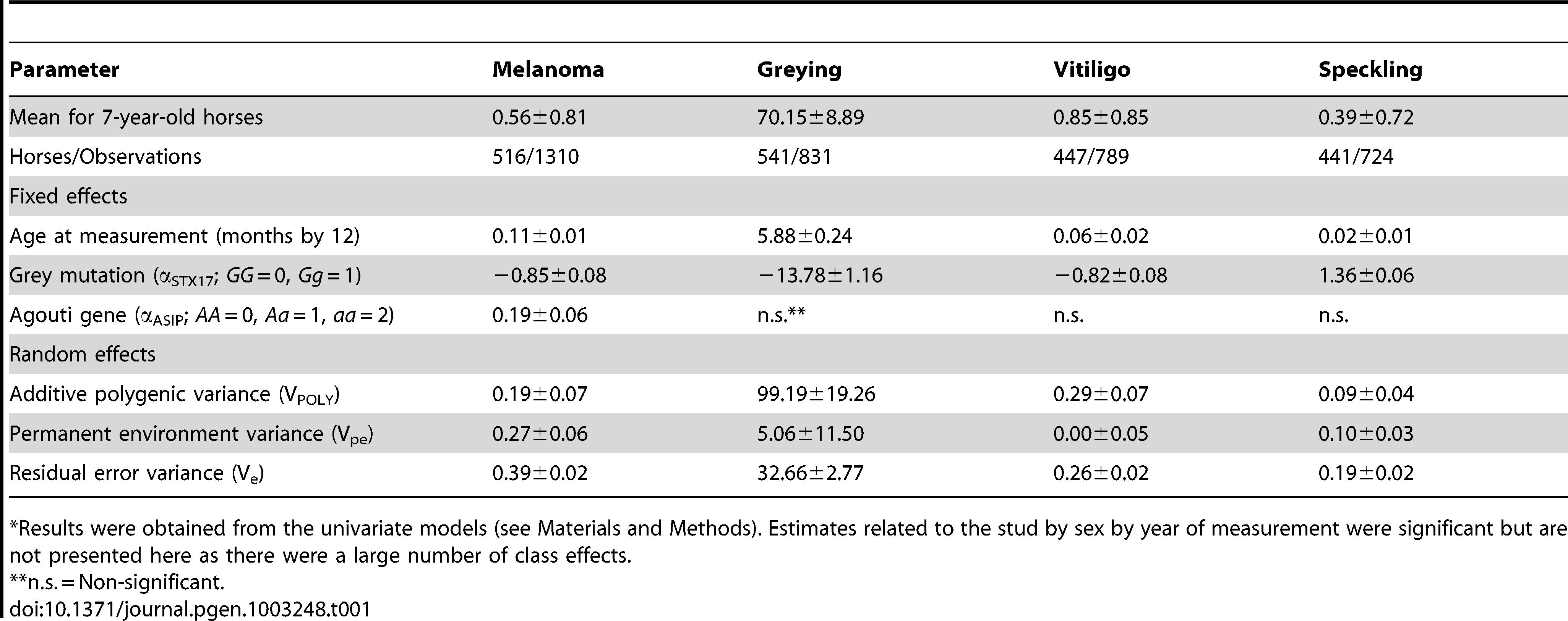 Estimated fixed effects and variance components<em class=&quot;ref&quot;>*</em> for melanoma grade, grey level, vitiligo grade, and speckling grade.