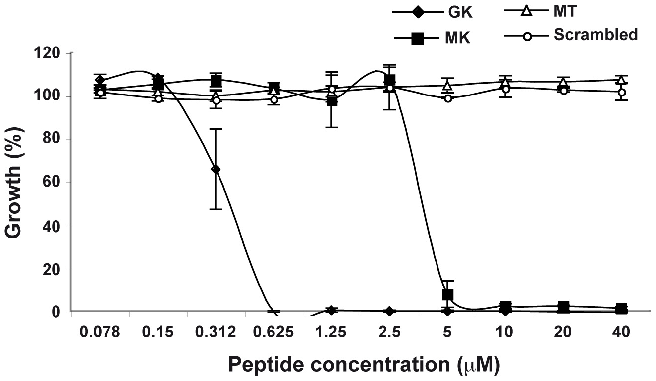 Antibacterial activity of GK and MK.