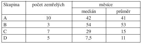 Srovnání délky života (v měsících) u zemřelých nemocných s del(5q).