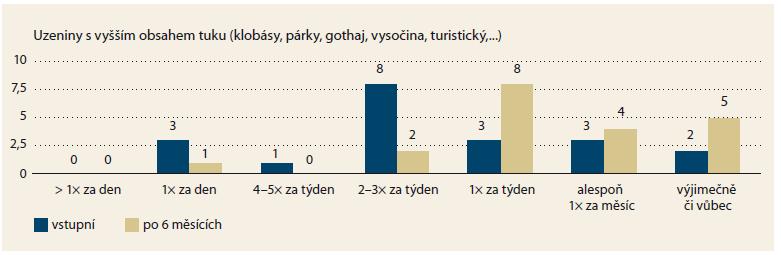 Změny v konzumaci uzenin s vyšším obsahem tuků. Konzumace uzenin s vyšším obsahem tuků se významně snížila (p = 0,0119). Graph 3. Changes in the consumption of salami higher in fat. The consumption of salami higher in fat decreased significantly (p = 0.0119).