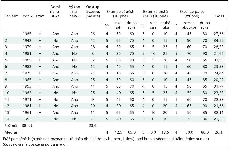 Tabulka hodnot souboru pacientů.