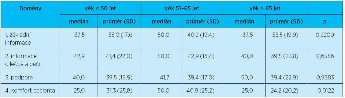 Dotazník FIN: domény podle věku – Kruskalův-Wallisův test – naplněnost