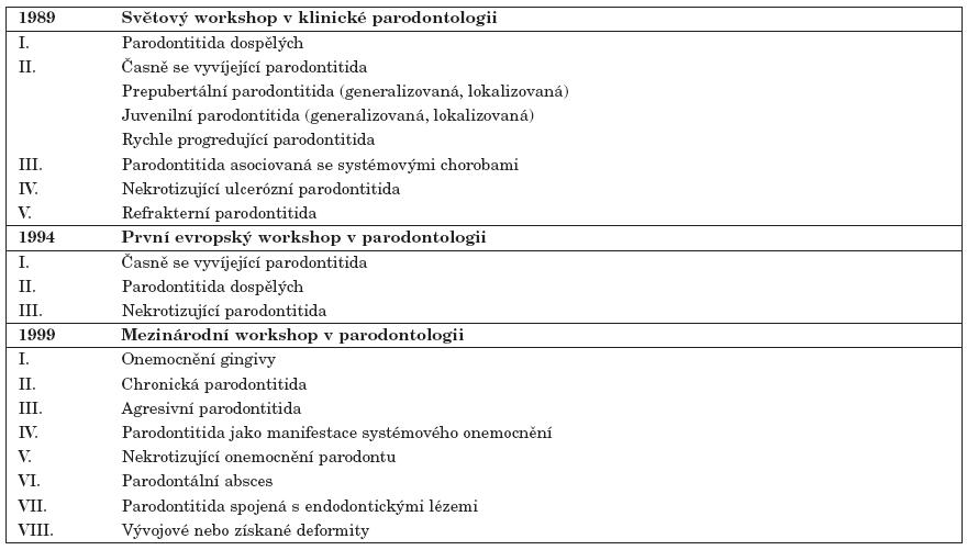 Klasifikace chorob parodontu.