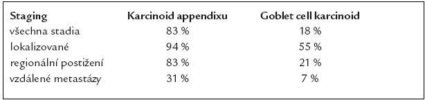 5leté přežití karcinoidu appendixu a goblet cell karcinoidu (podle údajů SEER 1973–2001).