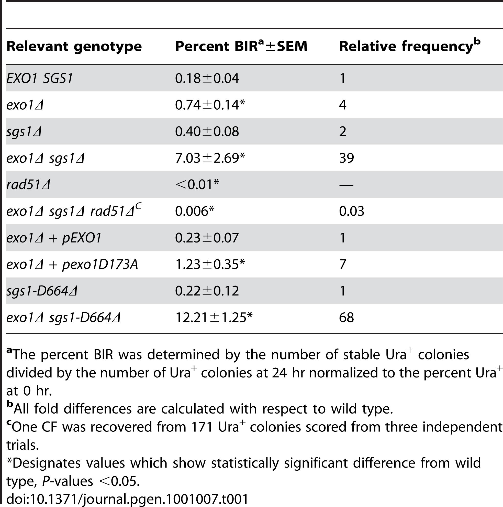 <i>EXO1</i> and <i>SGS1</i> inhibit BIR.
