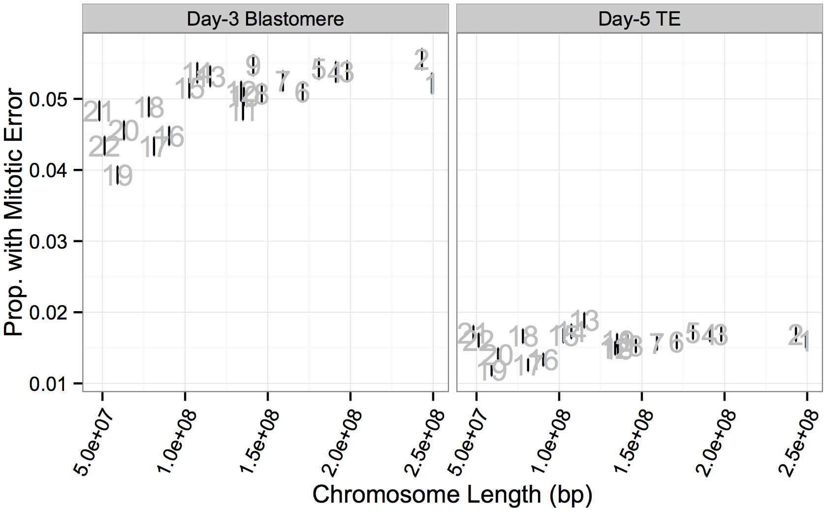 Chromosome-specific rates of putative mitotic errors are positively correlated with chromosome length in day-3 blastomeres.