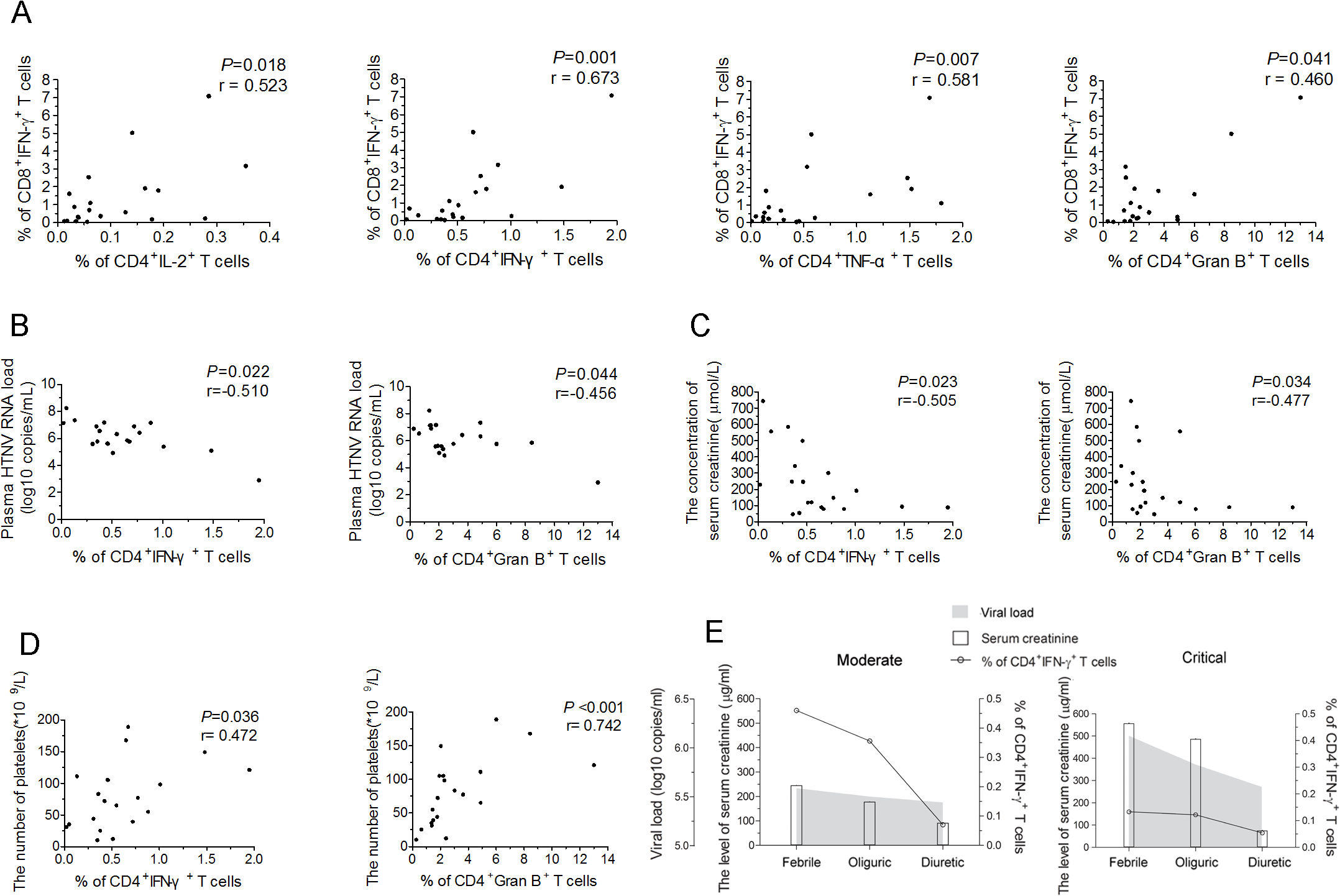 The correlations of HTNV-Gn/Gc-specific CD4<sup>+</sup>T-cell responses with CD8<sup>+</sup>T-cell immunity, viremia and clinical parameters.
