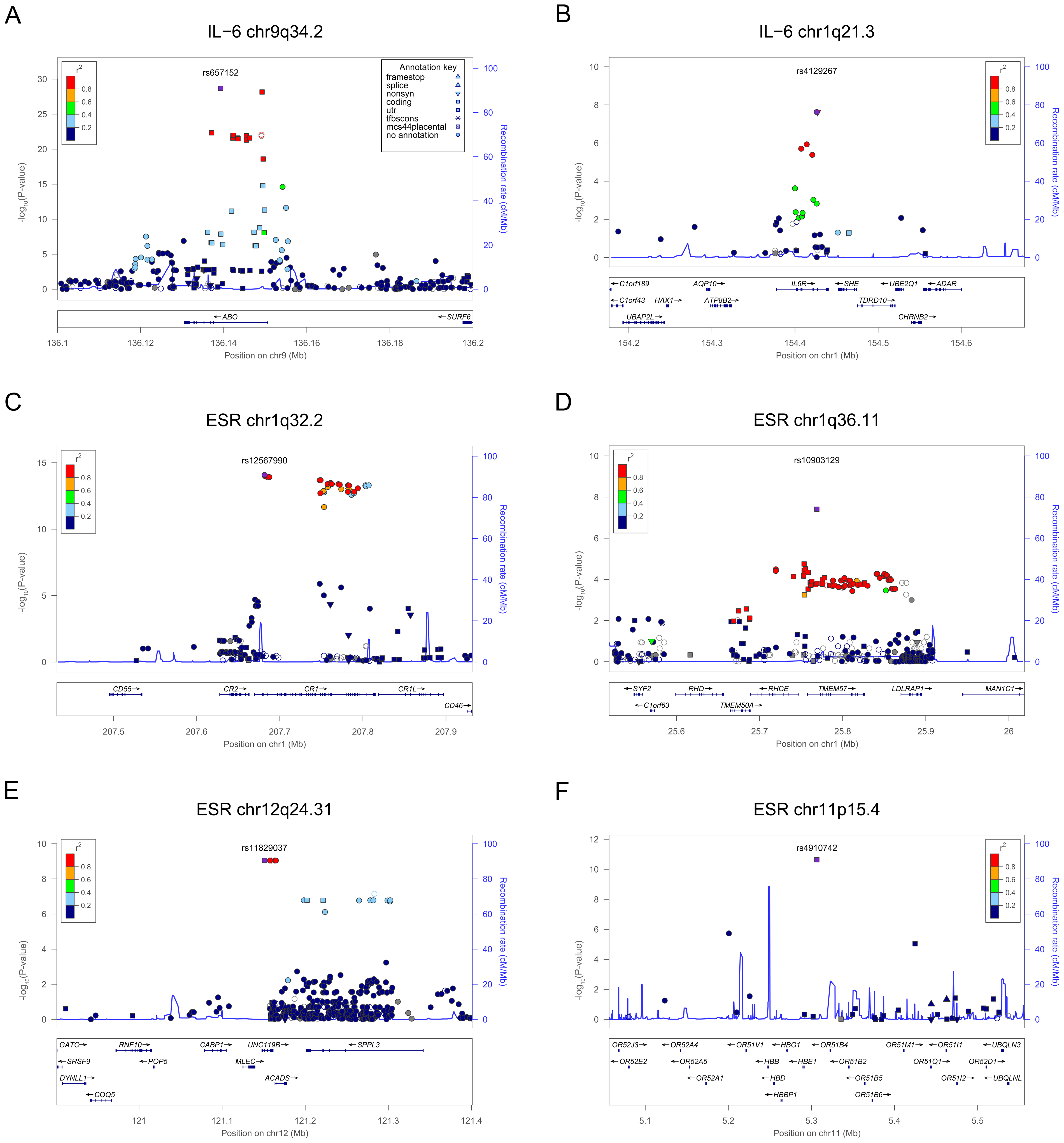 Zoom views of the association results in the loci associated with IL-6 and ESR.