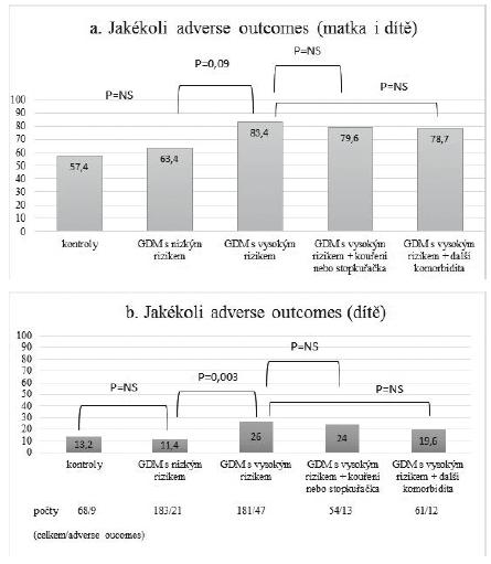 Procentuální znázornění výskytu adverse outcomes v jednotlivých podskupinách (graficky) i celkové počty probandek ve skupině. Graf 1a zahrnuje veškeré hodnocené adverse outcomes, graf 1b zahrnuje pouze vybrané adverse outcomes dítěte (tedy abnormalita v pH, BE, Apgar skóre, makrosomie či hypotrofe plodu