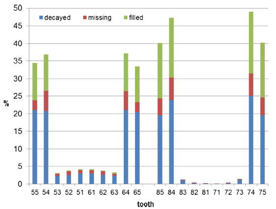 Distribution of the d3mft index (n=25,020) according to teeth