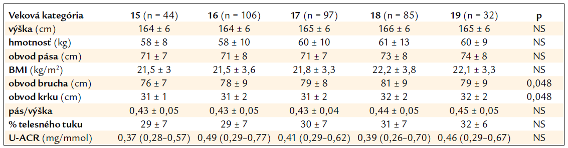 Tab. 2a. Charakteristika súboru dievčat podľa veku.