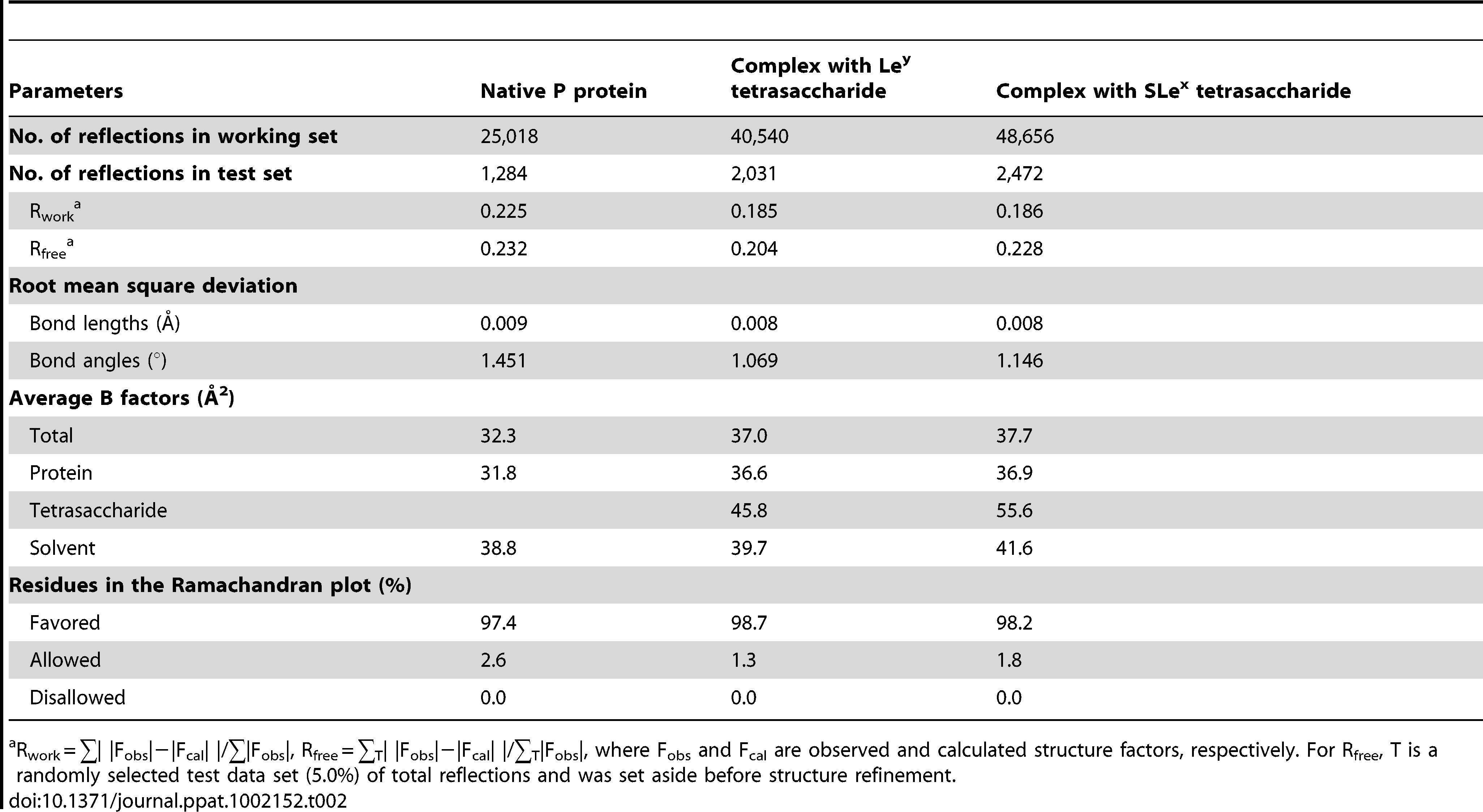 Structure refinement statistics.