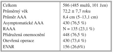 Skupina nemocných s AAA (2000–2009) Tab. 1. Patient group with abdominal aortic aneurysms