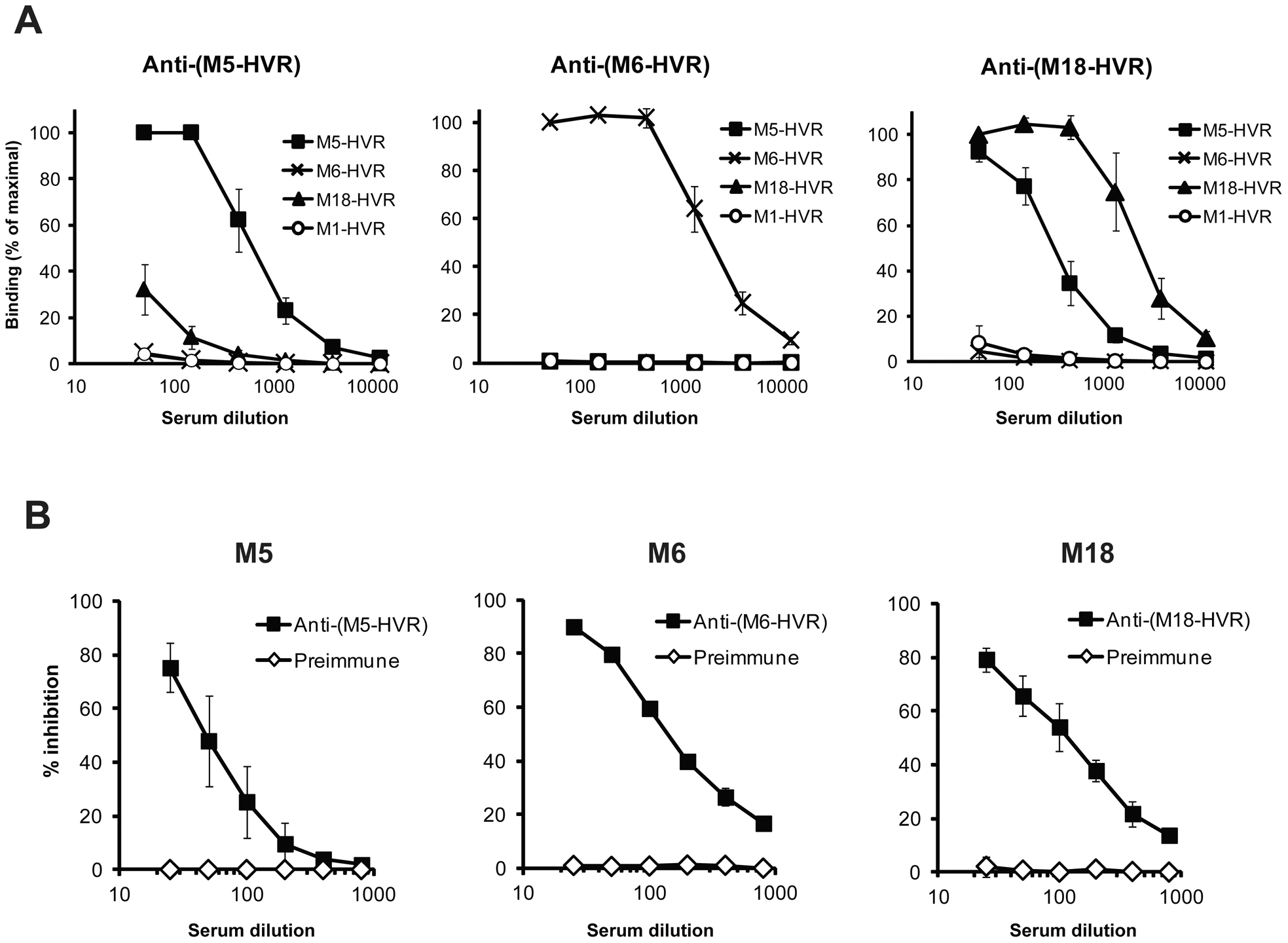 Antigenic properties of FH-binding HVRs.