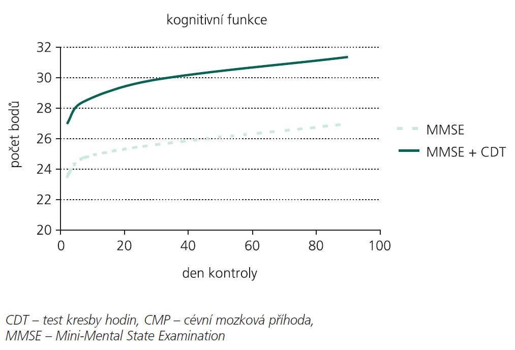 Průměrná hodnota MMSE a MMSE + CDT u pacientů s CMP v prvních 3 měsících od začátku příznaků.