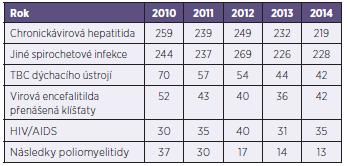 Nejčastější příčiny invalidit infekčních onemocnění od roku 2010 do roku 2014 Table 4. The most common causes of invalidity as a result of infectious disease in 2010–2014