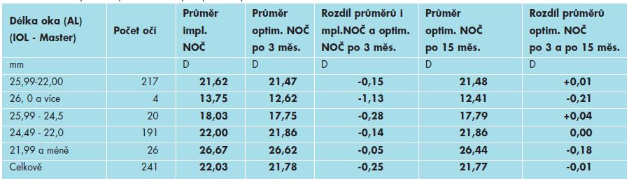 Průměrné výsledné optimální hodnoty dioptrické síly NOČ v čase