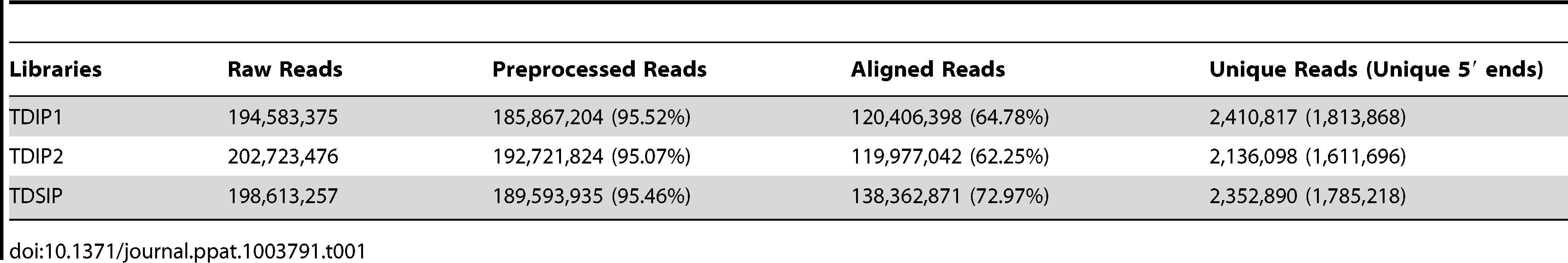 Identification of unique reads from three NGS libraries.