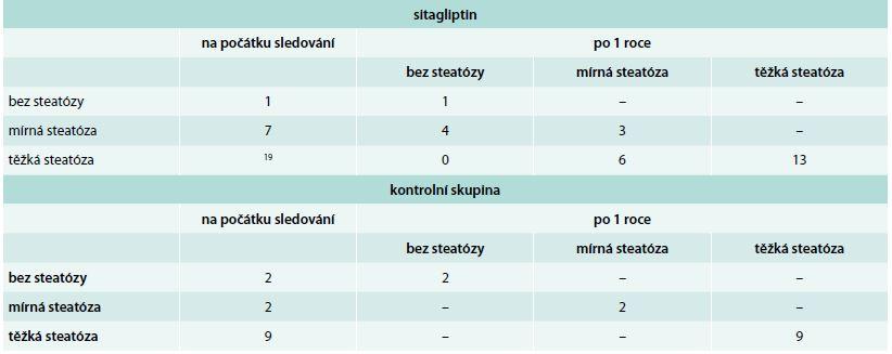 Výskyt jaterní steatózy u pacientů léčených sitaglitpinem a pacientů zařazených do kontrolní skupiny v průběhu ročního sledování