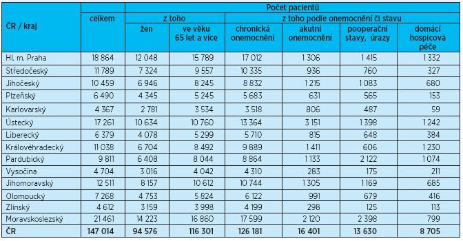 Počet pacientů domácí zdravotní péče v roce 2011
