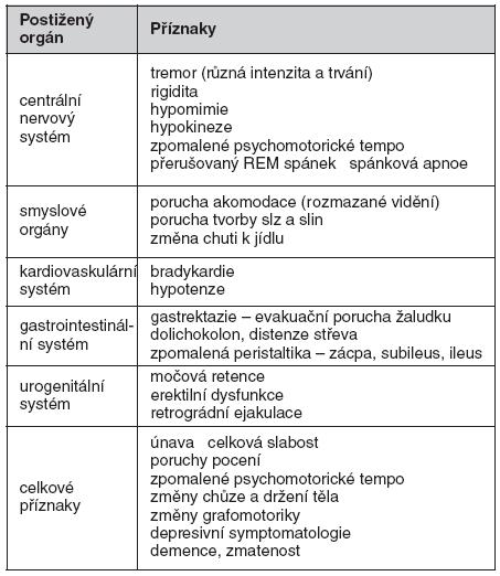 Klinická symptomatologie – vedoucí příznaky u Shyova-Dragerova syndromu (volně dle 3, 6, 7)